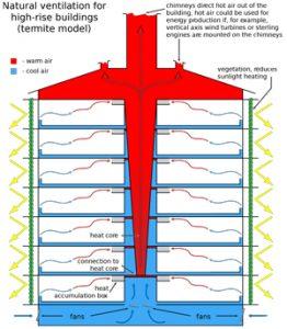 termiti vetilazione naturale